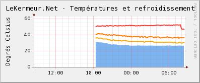 Temperatures et refroissement