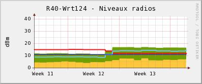 Niveaux radios WRT124 mars 2007