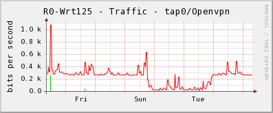 Trafic VPN Wrt125