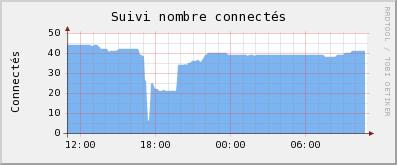 Connectés le 13 mai 2008