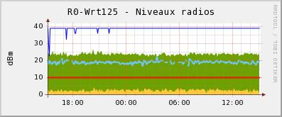 Niveaux radios wrt125