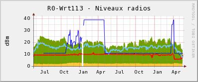 Radios Wrt113 sur deux ans