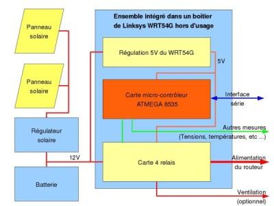 Diagramme du contrôle solaire