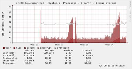 Graphe CPU de la passerelle pfSense