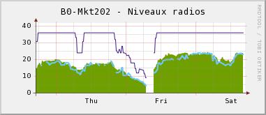 Changement de fréquence de la liaison 802.11a Kermeur-Gaspern