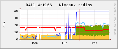 Réfection antenne Wrt166