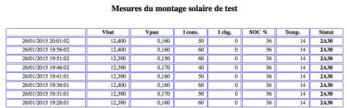 Tableau_mesures
